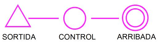 Resultado de imagen de descripció controls orientació